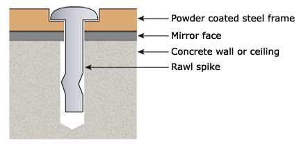 Rawl Spike Diagram